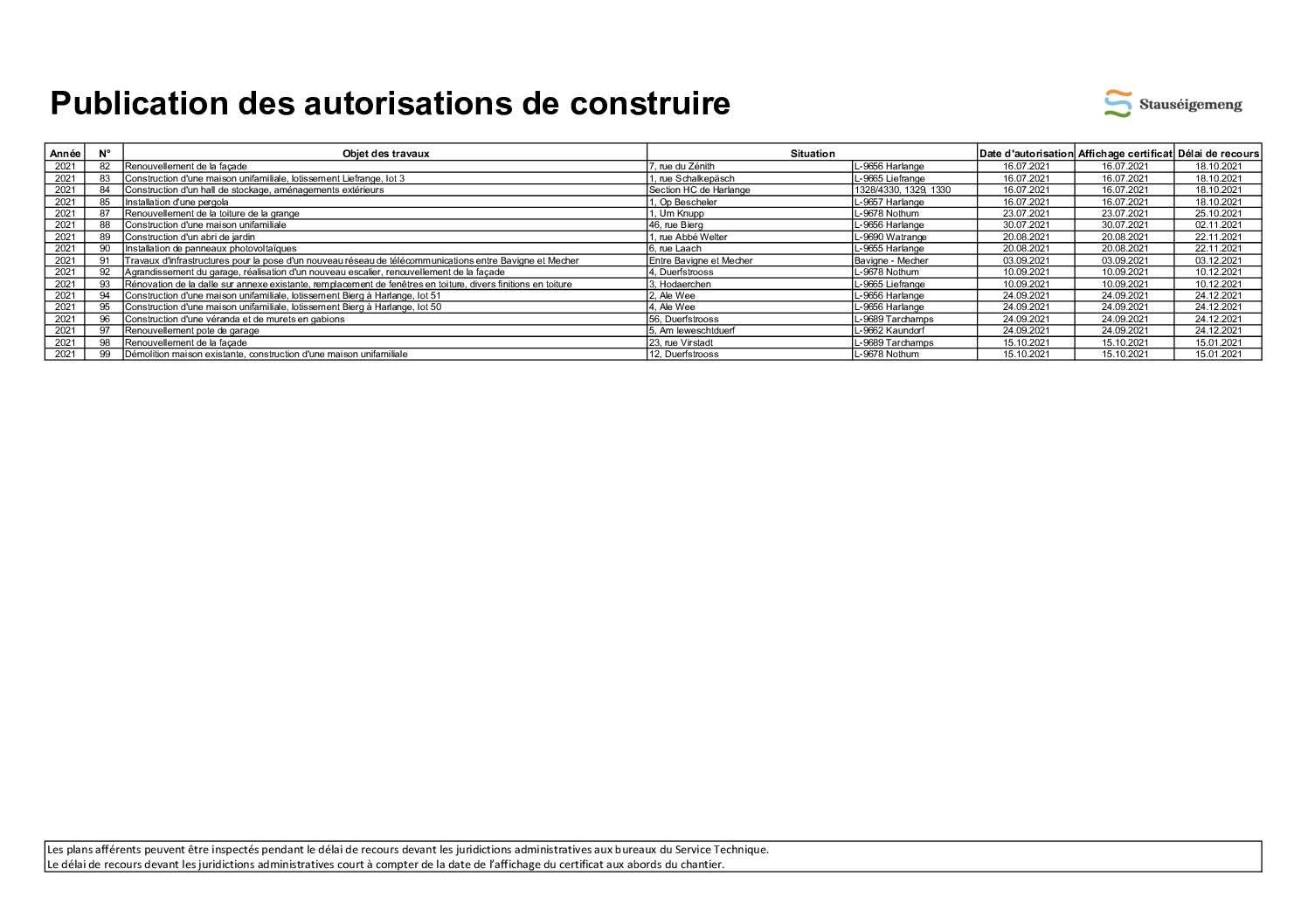 Relevé des autorisations de construire 15.10.21